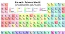 Періодична таблиця ді-джеїв